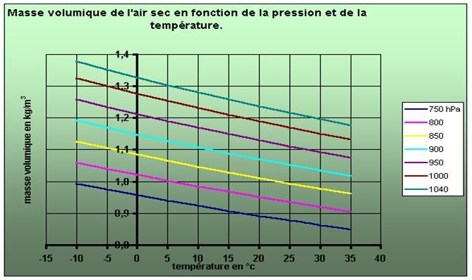 Pression...température....vent.... Image002